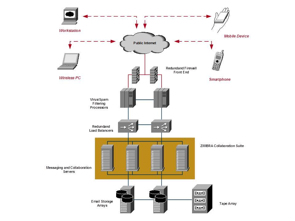 TeamSphere è il servizio di messaggistica e collaborazione integrata offerto in hosting da LINET